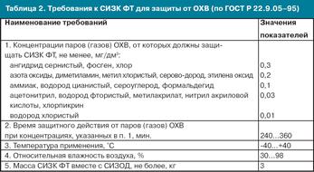 Таблица 2. Требования к СИЗК ФТ для защиты от ОХВ (по ГОСТ Р 22.9.05-95)