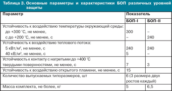 Таблица 3. Основные параметры и характеристики БОП различных уровней защиты